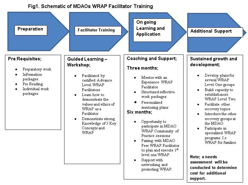 WRAP Level 2 Facilitator Training @ MDAO   Mood Disorders ...